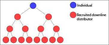 multi-level-marketing-mlm-nätverksförsäljning