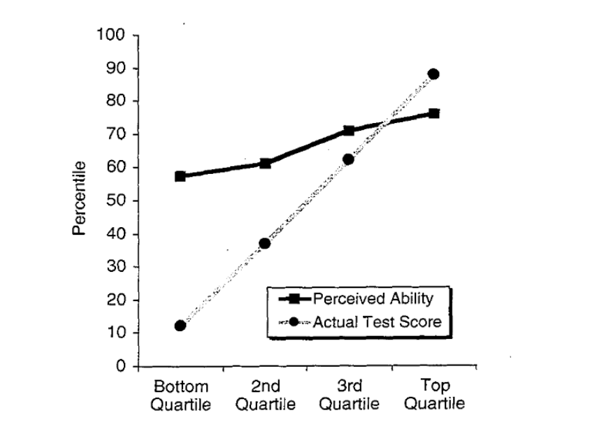 Dunning–Kruger-effekten